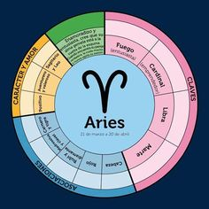 Grafico-astrologia_Aries