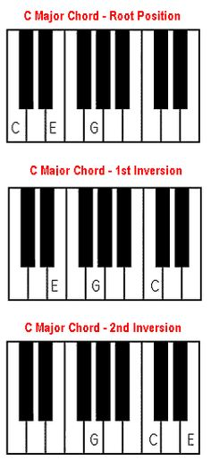 Chords On A Piano C7 F7 G7 D7 E7 A7 Db7 Eb7 Ab7 Gb7 B7 Bb7