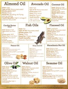 All about healthy oils and their health benefits and use as natural remedies including almond avocado coconut flaxseed peanut hemp seed olive macadamia nut walnut sesame fish oil and ghee (clarified butter) Healthy Oils, Healthy Recipes, Healthy Food, Healthy Cooking, Best Cooking Oil, Healthy Weight, Healthy Hair, Health And Nutrition, Health And Wellness