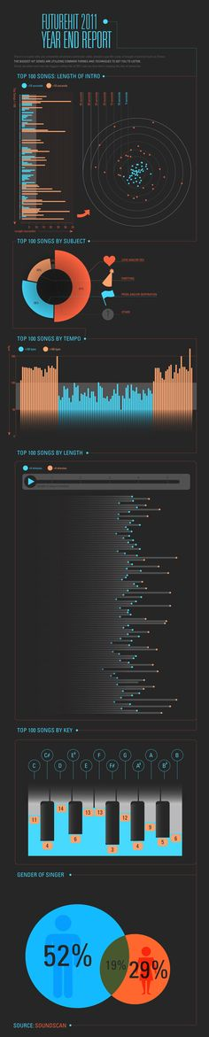 What makes a song a hit
