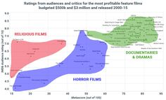 low-budget films make the most money