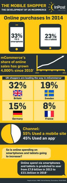 (Infographic) The development of UK mCommerce