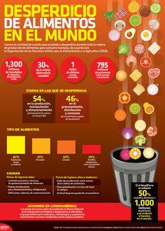 Conoce la cantidad de comida que se desperdicia durante la producción de alimentos. #Infographic