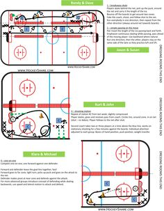 Full-ice practice plan for novice / with four stations. Two of the stations are full-length drills. Dek Hockey, Hockey Drills, Hockey Training, Things That Bounce, Coaching, Play, How To Plan, Motivation, Storage