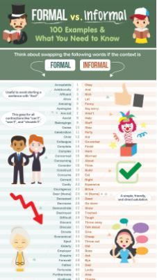 Formal vs. Informal Words: 100 Examples and More! Informal Words, Need To Know, Vocabulary, Infographic, The 100, Language, Writing, Infographics, Languages