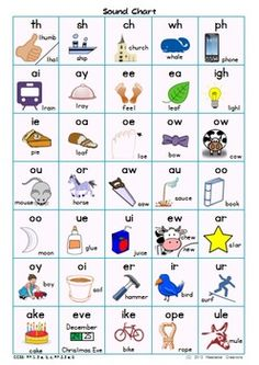 Sound Chart – Phonics Resource