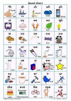 Basic phonics rules | Phonics | Pinterest | Charts, Student ...