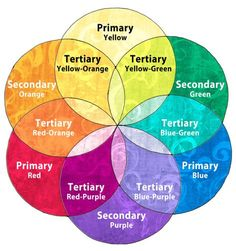 Color Wheel With Primary Secondary Tertiary Colors Color Wheels