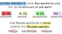 Κάθε μέρα... πρώτη!: Δίψηφα φωνήεντα Learn Greek, Greek Language, Kids Corner, Primary School, Grammar, Teaching, Activities, Education, Blog