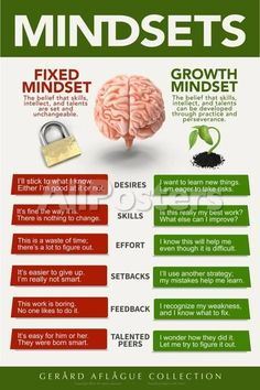 Fixed vs Growth Mindset Fixed Mindset can be changed. But Growth Mindset can also be changed . if positive growth mindset is not modeled and nurtured by the leader Growth Mindset Posters, Growth Vs Fixed Mindset, Growth Mindset Lessons, Growth Mindset Classroom, Change Mindset, Growth Mindset Activities, Success Mindset, Bulletins, Critical Thinking Skills
