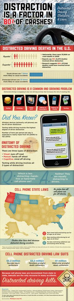 McIntyre Law, P.C. has created this infographic in an effort to educate drivers on the dangers of distracted driving, whether the distraction comes in the form of cell phone use, eating while driving, or simply talking to passengers. It is our hope that by sharing this information, distracted driving statistics will improve, and distracted driving deaths in Oklahoma—and everywhere—will decrease.