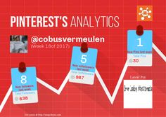 This Pinterest weekly report for cobusvermeulen was generated by #Snapchum. Snapchum helps you find recent Pinterest followers, unfollowers and schedule Pins. Find out who doesnot follow you back and unfollow them.