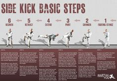 Basic steps to perform a taekwondo style side kick.  Poster size available free. From MARTiAL YOU!