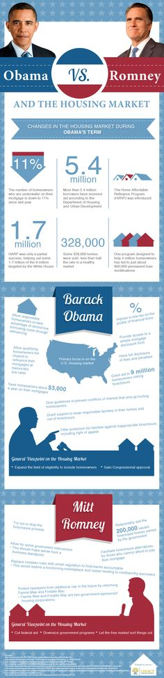 Obama vs Romney – The Housing Market