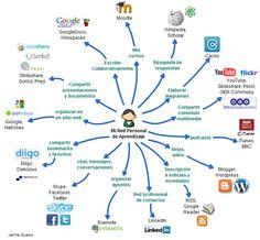 ¿Cómo es su red personal de aprendizaje?