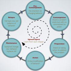 Cycle of Change thumbnail