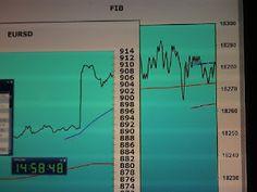 Tradingpuramentegrafico: #trading #FIB risultato0 +100=+100#trading eur/u...