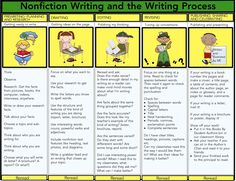 In writing creative nonfiction the writing process is generally