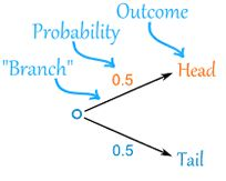 Probability tree diagrams probabilitytreediagrams probability probability tree diagram and video on probability from studygeek ccuart Choice Image