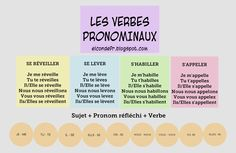 Chapter 12 - This pin shows some examples of reflexive verbs along with their conjugations and how to form it depending on the subject.