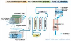What are the task of  Water purifying systems for cleaner and safer water Visit this blog http://homewaterpurifiyingsystems.blogspot.in/2014/03/what-are-task-of-water-purifying.html