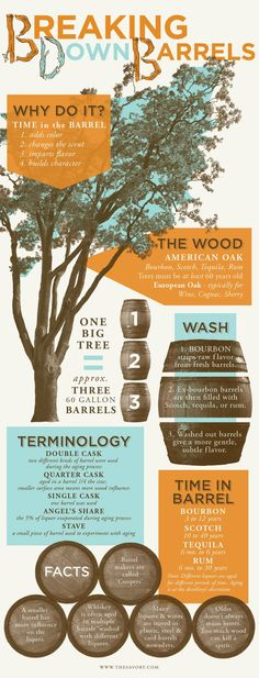 What Happens Inside The #Whiskey Barrel? - #Infographic - See more at: