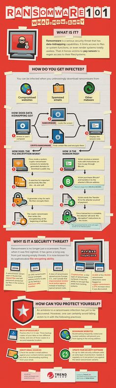 Ransomware 101: What, How, and Why  [by Trend Micro™ -- via #tipsographic]. More technology tips at tipsographic.com
