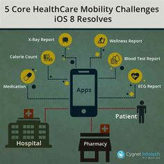 Create a smart healthcare mobile app that can help you solve real-life problems and manage your enterprise data, files and employees with ease. Read this article as an example how mobility can useful to the healthcare industry.