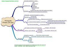 mapas mentais redação oficial - Pesquisa Google