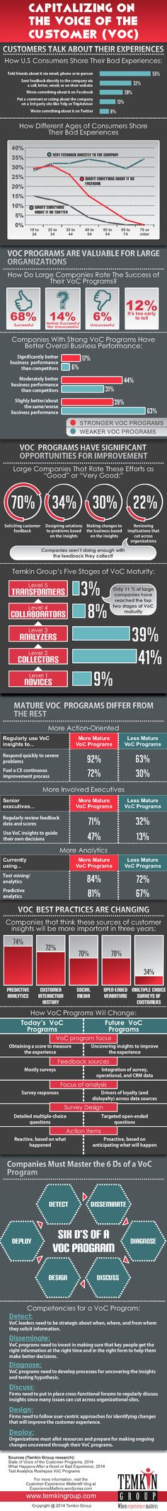 Voice of the customer programs are a cornerstone for most customer experience efforts. That's why Temkin Group put together this infographic with insights fromour research. Here's a poster version...