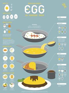 1509 Egg Infographic Poster on Behance Food Design, Web Design, Food Poster Design, Informations Design, Dm Poster, 8bit Art, Information Graphics, Information Poster, Food Drawing