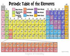 Printable periodic tables for 2015 pinterest periodic table the periodic table of the elements explained simply for kids and their parents urtaz Choice Image