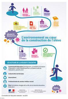 L'environnement au cœur de la construction de l'élève