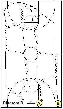 2-Man Full-Court Dribble-Pass Drill