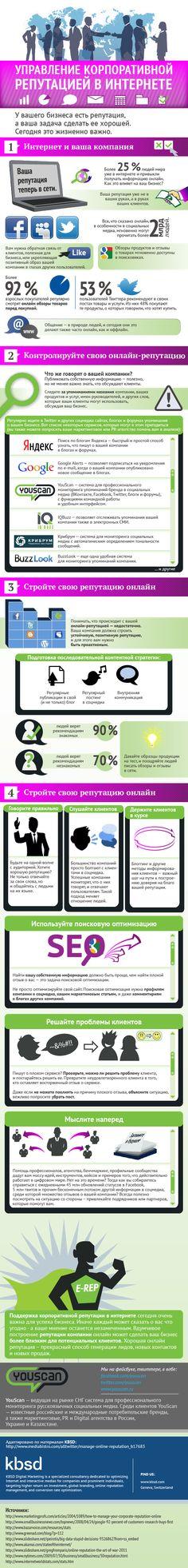 инфографика: управление корпоративной репутацией в Интернет