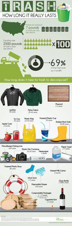 How long does trash really take to decompose? Longer than you would think... and it is filling up our landfills!