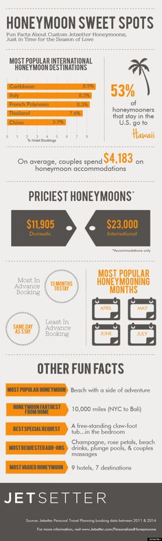 The #Caribbean is the hottest #honeymoon destination [INFOGRAPHIC] #JetSetter