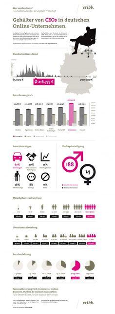 Gehälter von CEOs deutscher Online-Unternehmen.