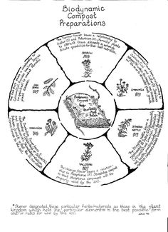 Biodynamic Prep Wheel