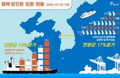 당진항은 현재 중국의 4개 지역(영성, 연운, 위해, 일조)을 연결하는 카페리가 운항중인데요. 해양수산부는 선석 부족과 노후된 터미널을 개선하고 급증하고 있는 여객선과 화물선의 안전한 입항을 위해 이곳 평택․당진항에 새로운 국제여객부두 건설 사업을 추진합니다.   총 3만톤급 선박 4개가 동시에 접안할 수 있는 규모로 약 3년간의 공사기간이 소요되는 이번 사업에 대해 블로그에 자세히 정리했습니다.함께 알아볼까요? http://blog.naver.com/koreamof/120196354778