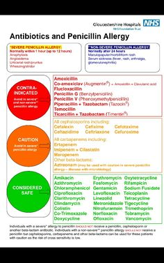 Penicillin allergy poster .. what to avoid if you are truly allergic.