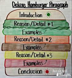 Deluxe Hamburger Paragraph Planning
