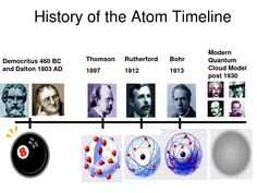 Atomic theory and periodic table timeline