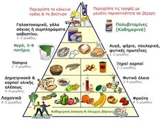 The New Food Pyramid Satu Nutrition Your Trusted - Vegan Quesadilla, Smoothie Detox, Juice Smoothie, Healthy Detox, Healthy Drinks, Healthy Food, Healthy Liver, Crockpot, Health Eating Plan