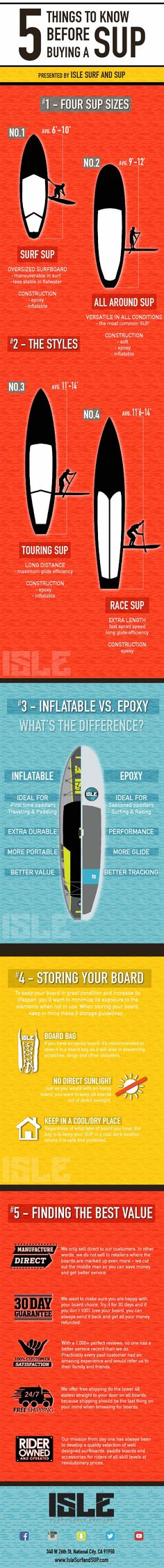 Alleviate your worries - shopping for a SUP should be simple and fun.   We've answered the top 5 questions people typically have when shopping for a stand up paddle board.