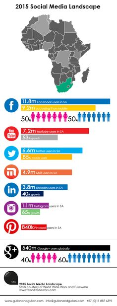 All the important numbers you need to know about how South Africans are using social media and where the growth is.