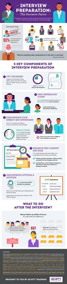 Forget about your resume, it's the job interview that counts. Research confirms job interviews are the decisive factor in whether you get the job or...