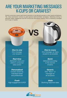 Are Your Marketing Messages K-Cups or Carafes? See the differences.