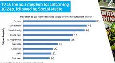 Tv is the no.1 medium for informing 16-24s, followed by social media