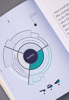 Data Visualization : Branded Interactions Design by Katrin Schacke Branded Interaction Design Interaktives Design, Graph Design, Chart Design, Layout Design, Circle Design, Print Design, Circle Infographic, Timeline Infographic, Interactive Infographic